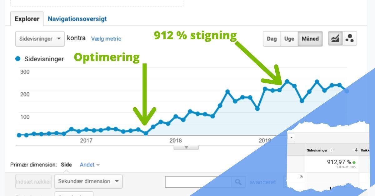 SEO-optimering er effektivt som det ses i dette eksempel hvor en artikel er steget over 900 % i besøgende